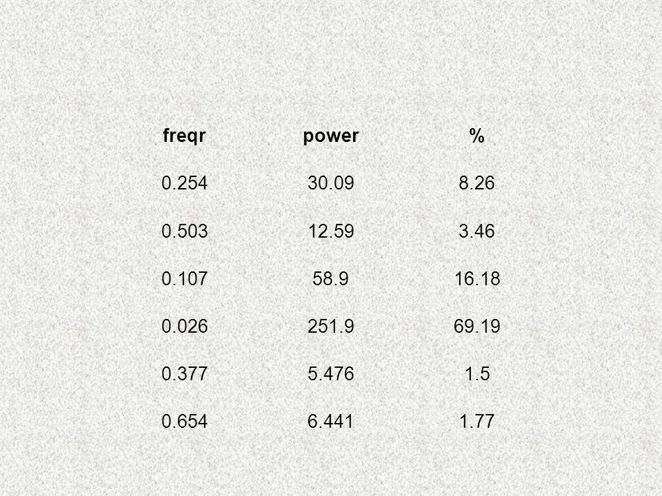 freqrpower% 0.25430.098.26 0.50312.593.46 0.10758.916.18 0.026251.969.19 0.3775.4761.5 0.6546.4411.77