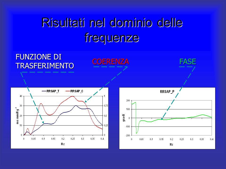 Risultati nel dominio delle frequenze FASE FUNZIONE DI TRASFERIMENTO COERENZA