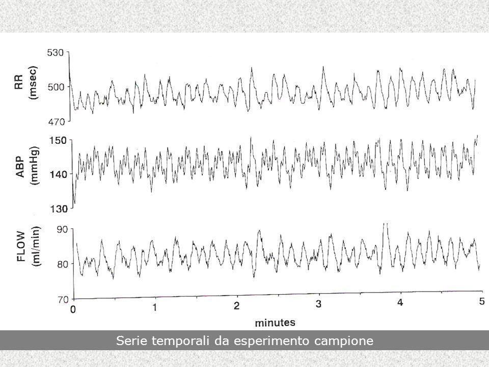 Serie temporali da esperimento campione