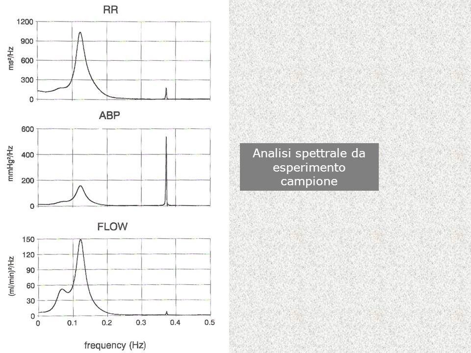 Analisi spettrale da esperimento campione