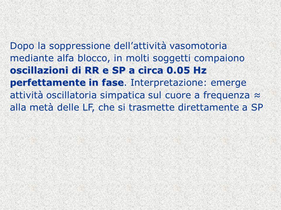 oscillazioni di RR e SP a circa 0.05 Hz perfettamente in fase Dopo la soppressione dellattività vasomotoria mediante alfa blocco, in molti soggetti co