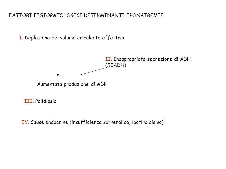 FATTORI FISIOPATOLOGICI DETERMINANTI IPONATREMIE I. Deplezione del volume circolante effettivo II. Inappropriata secrezione di ADH (SIADH) Aumentata p