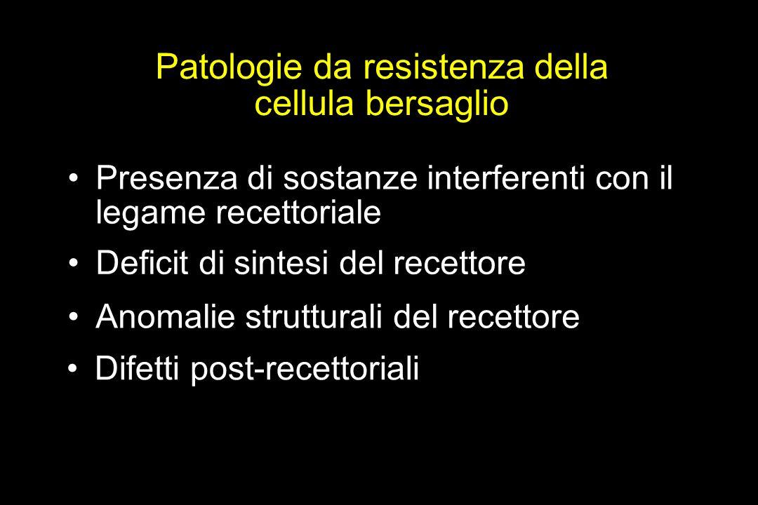 Patologie da resistenza della cellula bersaglio Presenza di sostanze interferenti con il legame recettoriale Deficit di sintesi del recettore Difetti post-recettoriali Anomalie strutturali del recettore