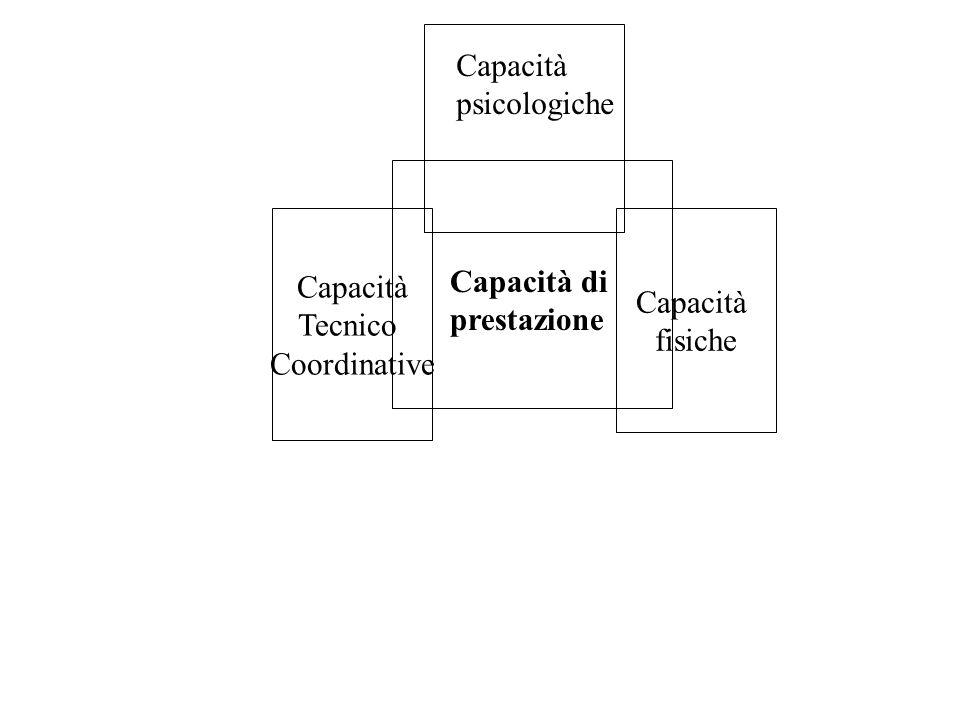 CAPACITA DI GIOCO Capacità completa di utilizzare nellazione reciproca:- capacità condizionali - capacità coordinative - qualità psichiche - abilità t