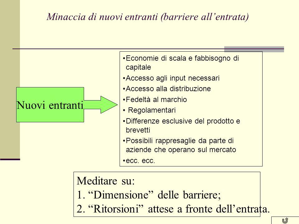 Determinanti della minaccia di sostituzione (rapporto di sostituz.) Propensione dellacquirente alla sostituzione Costi di passaggio Prestazioni relati
