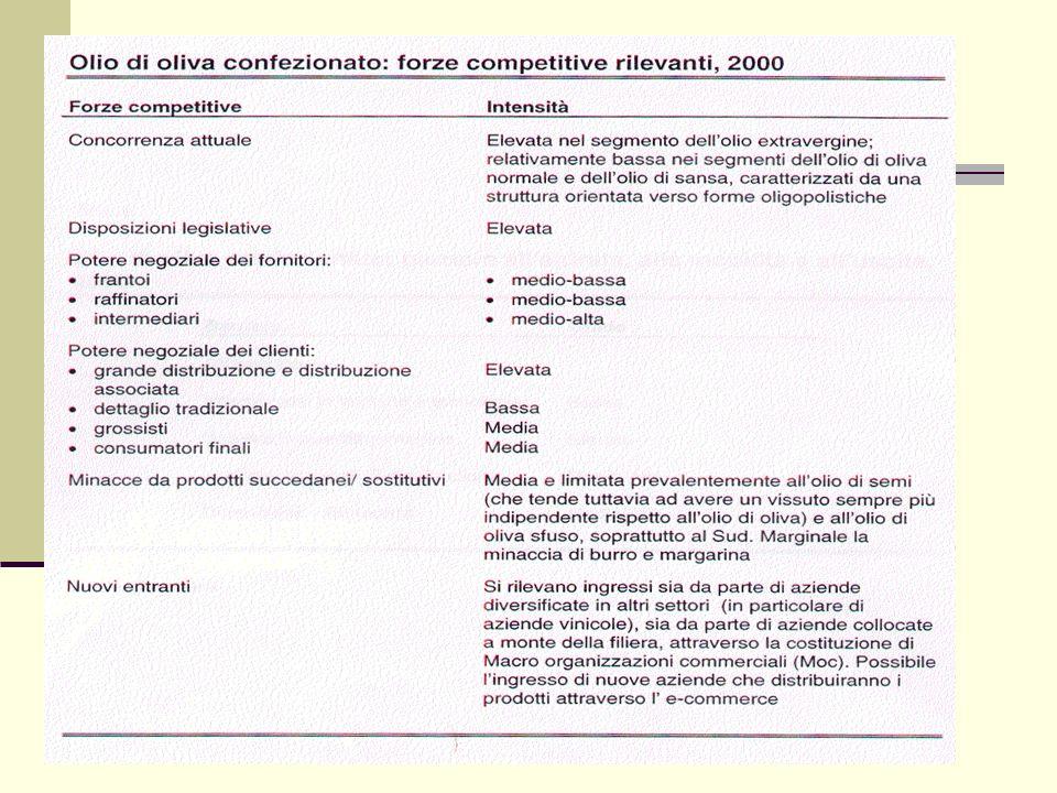 Determinanti del potere dei fornitori (forza contrattuale) Concentrazione dei fornitori e dimensione degli stessi Scarsa o elevata importanza della fo