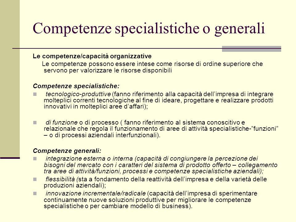 Competenze aziendali – Risorse di secondo livello Capacità dellimpresa di combinare e impiegare le risorse utilizzando dei modelli operativi che conse
