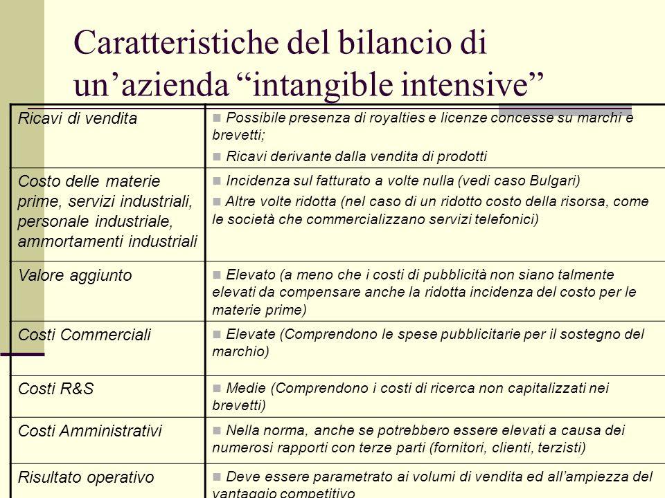 Caratteristiche del bilancio di unazienda intangible intensive Attivo Fisso Significativo rispetto al totale attivo Immobilizzazioni Materiali Non ess