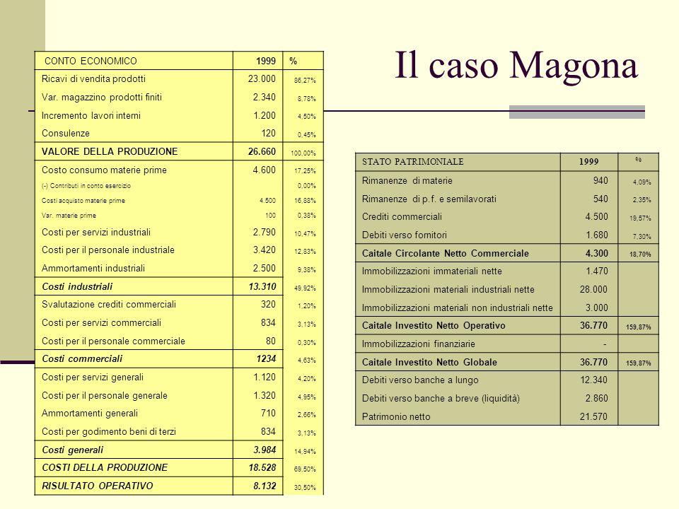 Cluster di aziende individuabili Aziende non intangible intensive Caso Magona Aziende intangible intensive visibili in bilancio Caso Bulgari Aziende I