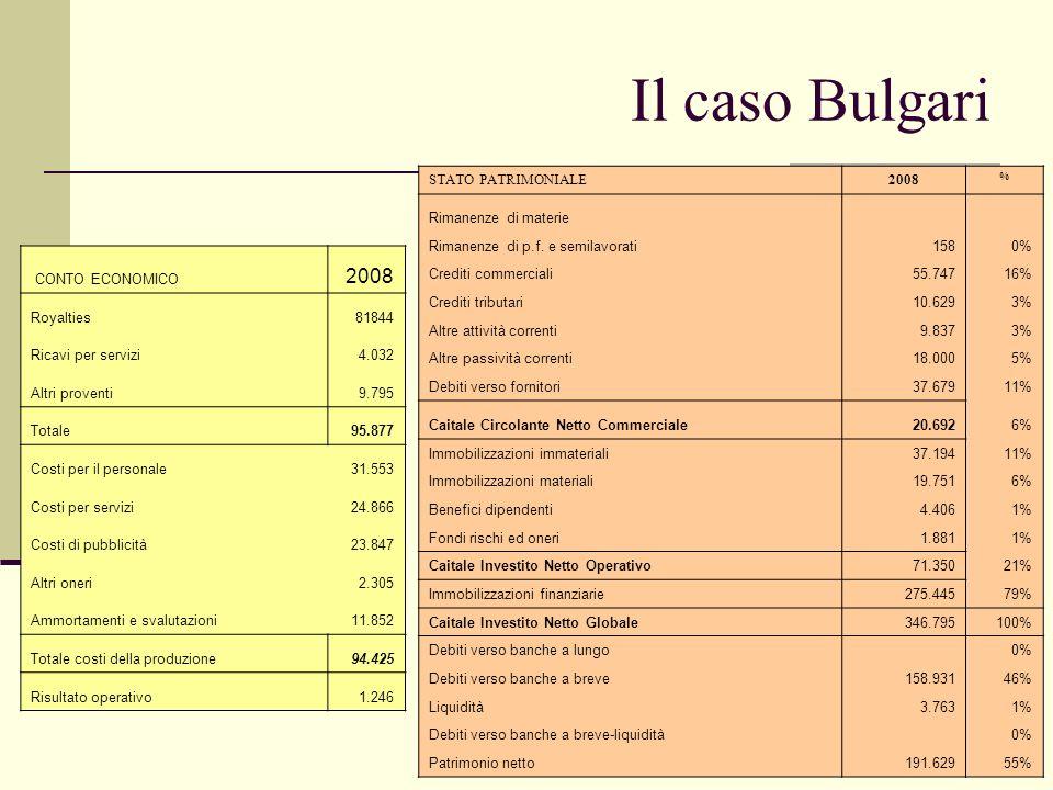 Il caso Magona STATO PATRIMONIALE1999 % Rimanenze di materie 940 4,09% Rimanenze di p.f. e semilavorati 540 2,35% Crediti commerciali 4.500 19,57% Deb