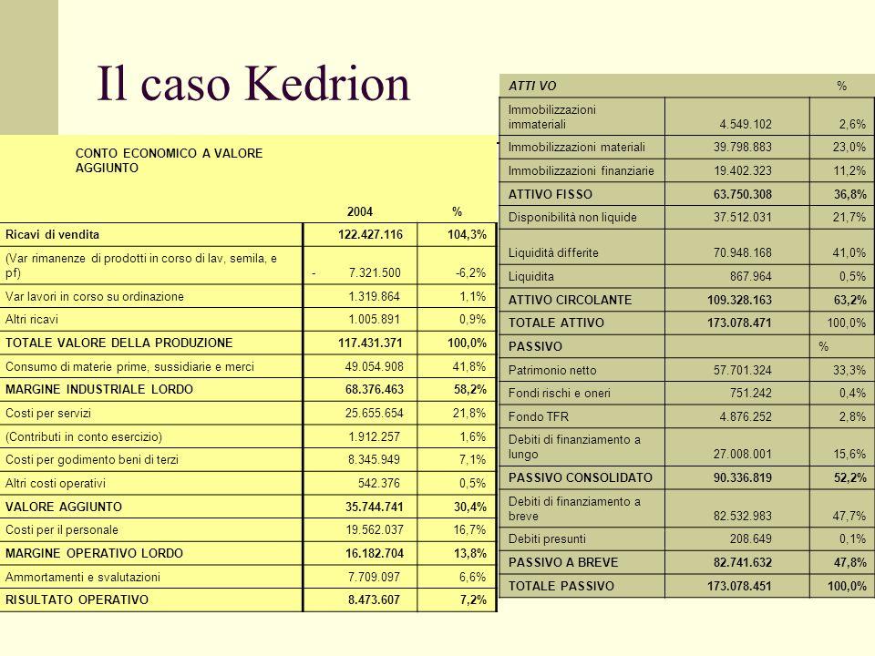 Il caso Bulgari CONTO ECONOMICO 2008 Royalties81844 Ricavi per servizi4.032 Altri proventi9.795 Totale95.877 Costi per il personale31.553 Costi per se