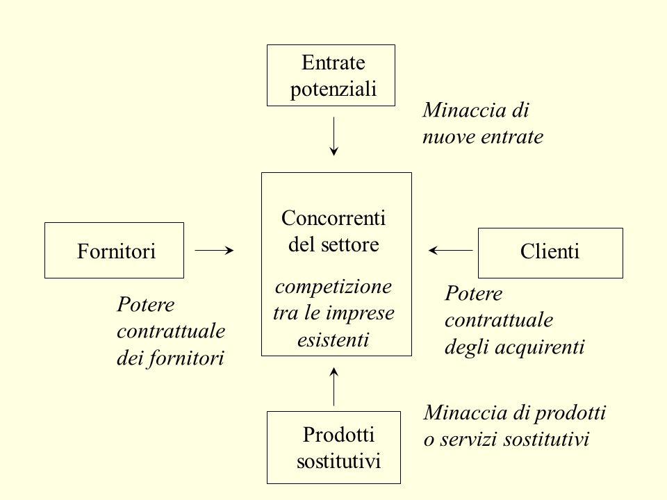 La formula imprenditoriale AZIENDA come insieme di risorse organizzate per produrre Contropartite (pecuniarie e di altro tipo) destinate agli INTERLOC