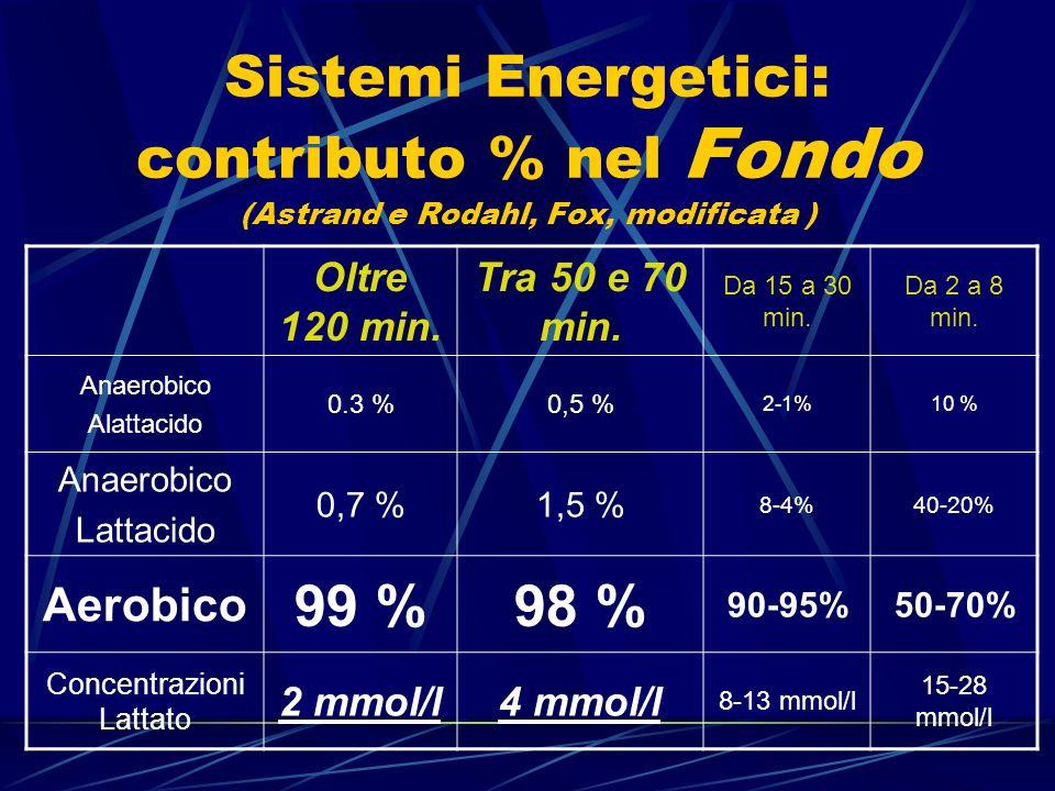 Sistemi Energetici: contributo % nel Fondo (Astrand e Rodahl, Fox, modificata ) Oltre 120 min. Tra 50 e 70 min. Da 15 a 30 min. Da 2 a 8 min. Anaerobi