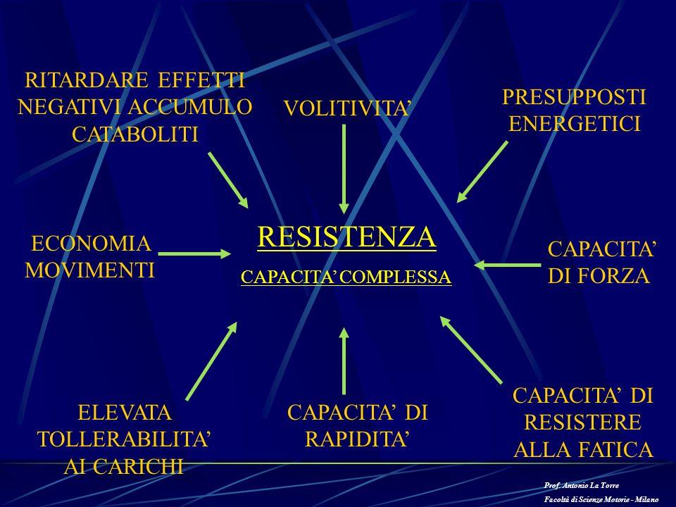 RESISTENZA CAPACITA COMPLESSA RITARDARE EFFETTI NEGATIVI ACCUMULO CATABOLITI VOLITIVITA PRESUPPOSTI ENERGETICI CAPACITA DI FORZA CAPACITA DI RESISTERE
