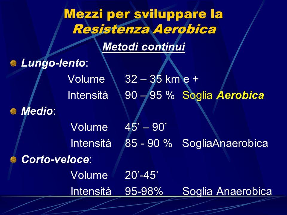 Mezzi per sviluppare la Resistenza Aerobica Metodi continui Lungo-lento: Volume32 – 35 km e + Intensità90 – 95 %Soglia Aerobica Medio: Volume 45 – 90