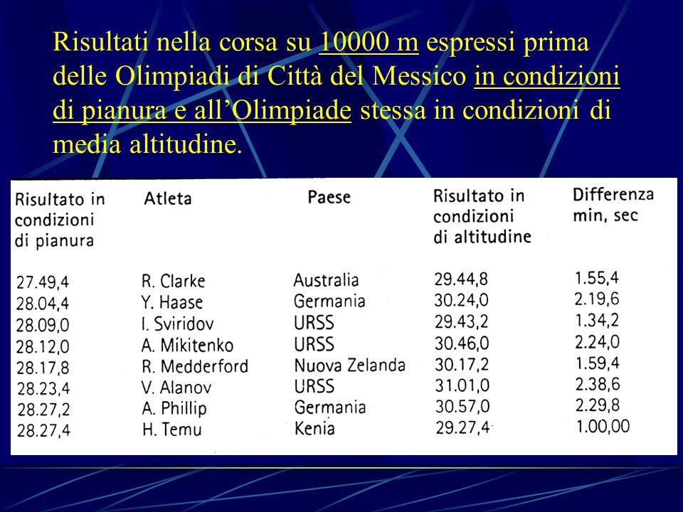 Risultati nella corsa su 10000 m espressi prima delle Olimpiadi di Città del Messico in condizioni di pianura e allOlimpiade stessa in condizioni di m
