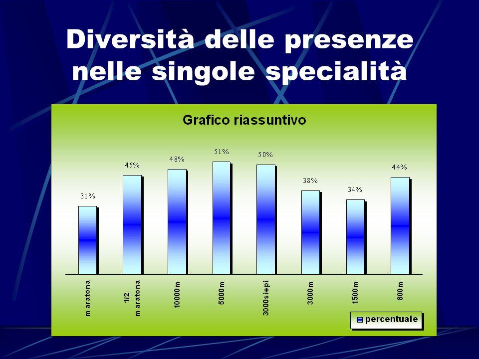 Diversità delle presenze nelle singole specialità