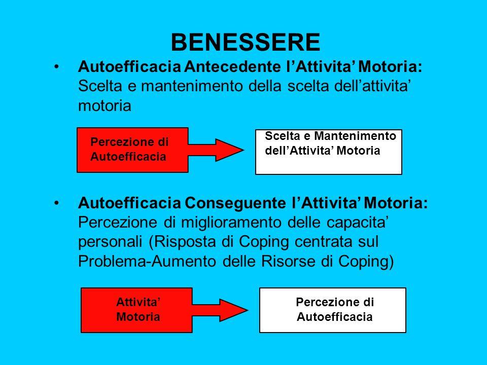 BENESSERE Autoefficacia Antecedente lAttivita Motoria: Scelta e mantenimento della scelta dellattivita motoria Autoefficacia Conseguente lAttivita Mot