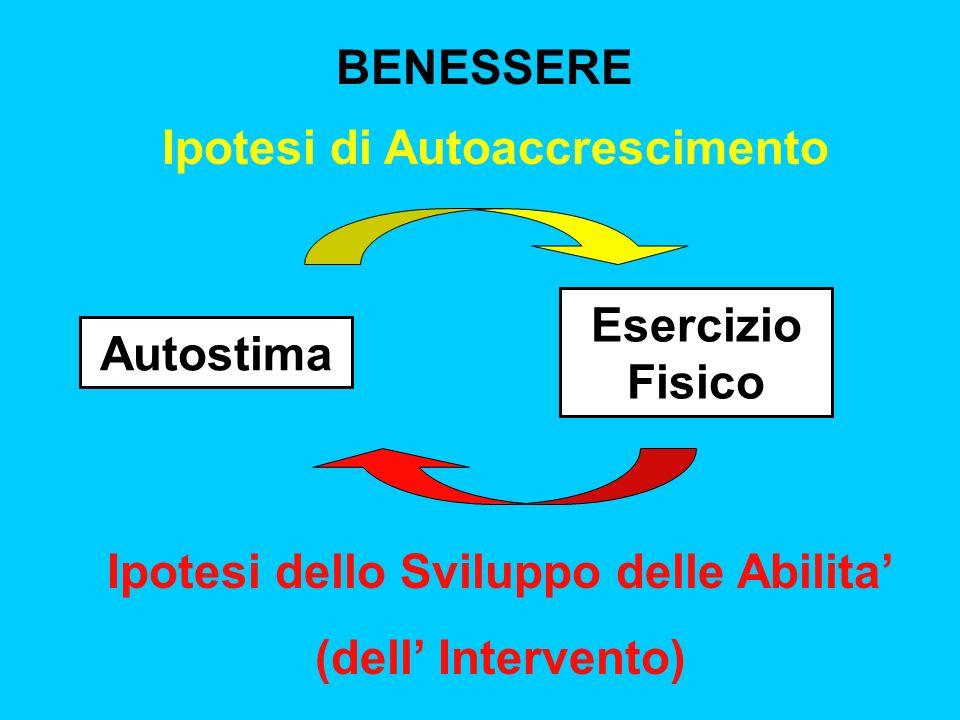 BENESSERE Autostima Esercizio Fisico Ipotesi di Autoaccrescimento Ipotesi dello Sviluppo delle Abilita (dell Intervento)