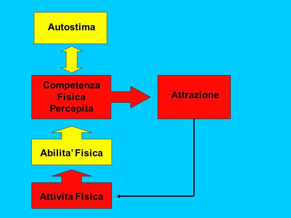 Attivita Fisica Abilita Fisica Competenza Fisica Percepita Attrazione Autostima