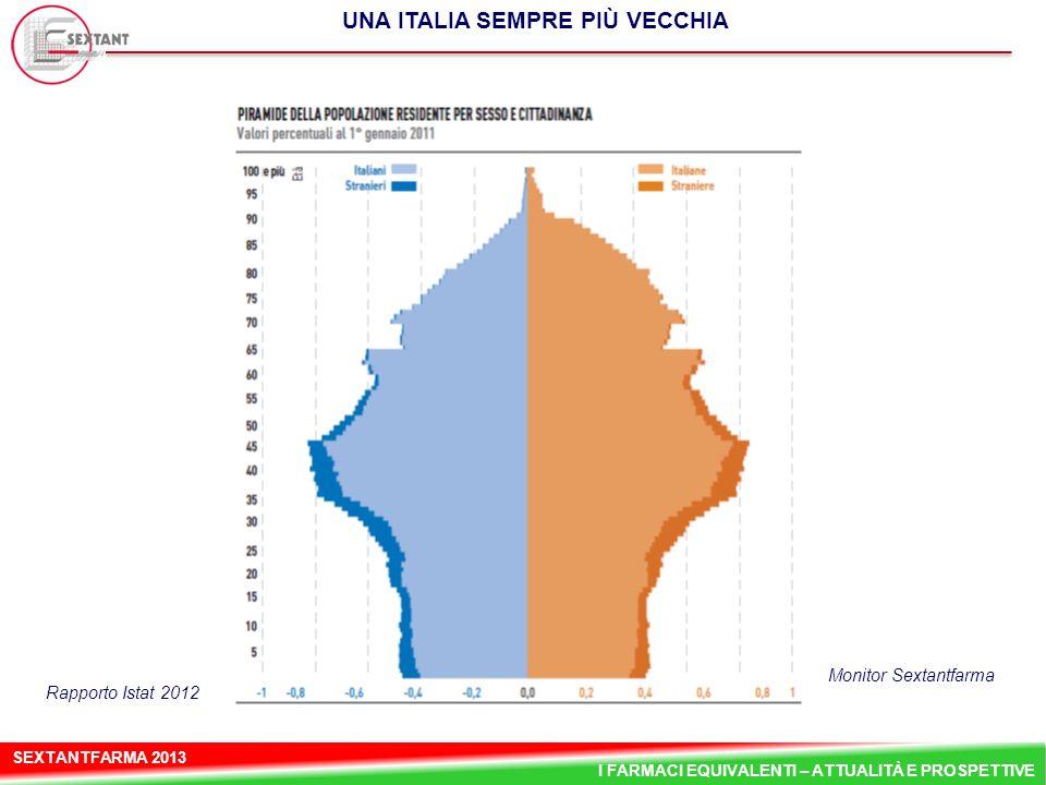 SEXTANTFARMA 2013 I FARMACI EQUIVALENTI – ATTUALITÀ E PROSPETTIVE UNA ITALIA SEMPRE PIÙ VECCHIA March 2013 Monitor Sextantfarma Rapporto Istat 2012