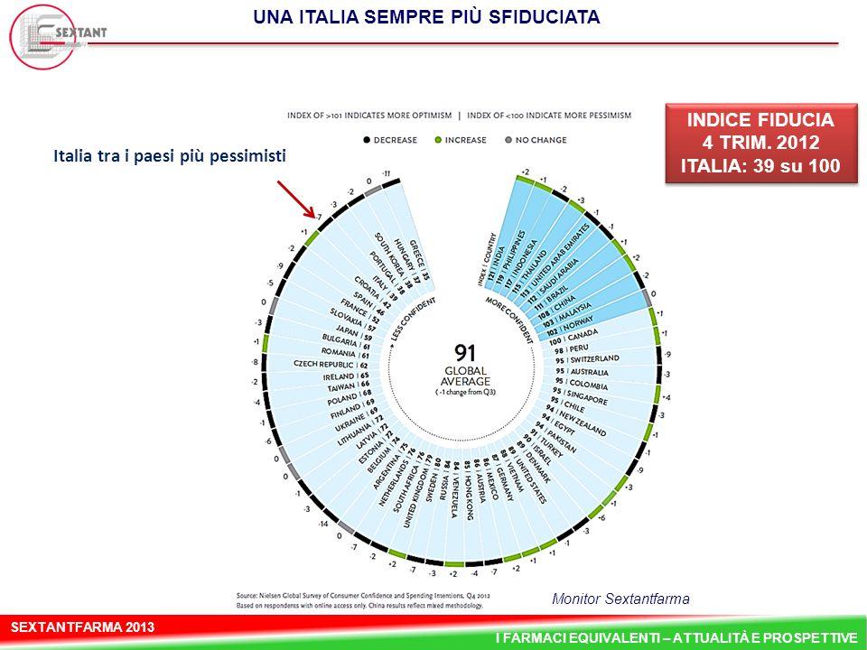 SEXTANTFARMA 2013 I FARMACI EQUIVALENTI – ATTUALITÀ E PROSPETTIVE UNA ITALIA SEMPRE PIÙ SFIDUCIATA Italia tra i paesi più pessimisti INDICE FIDUCIA 4