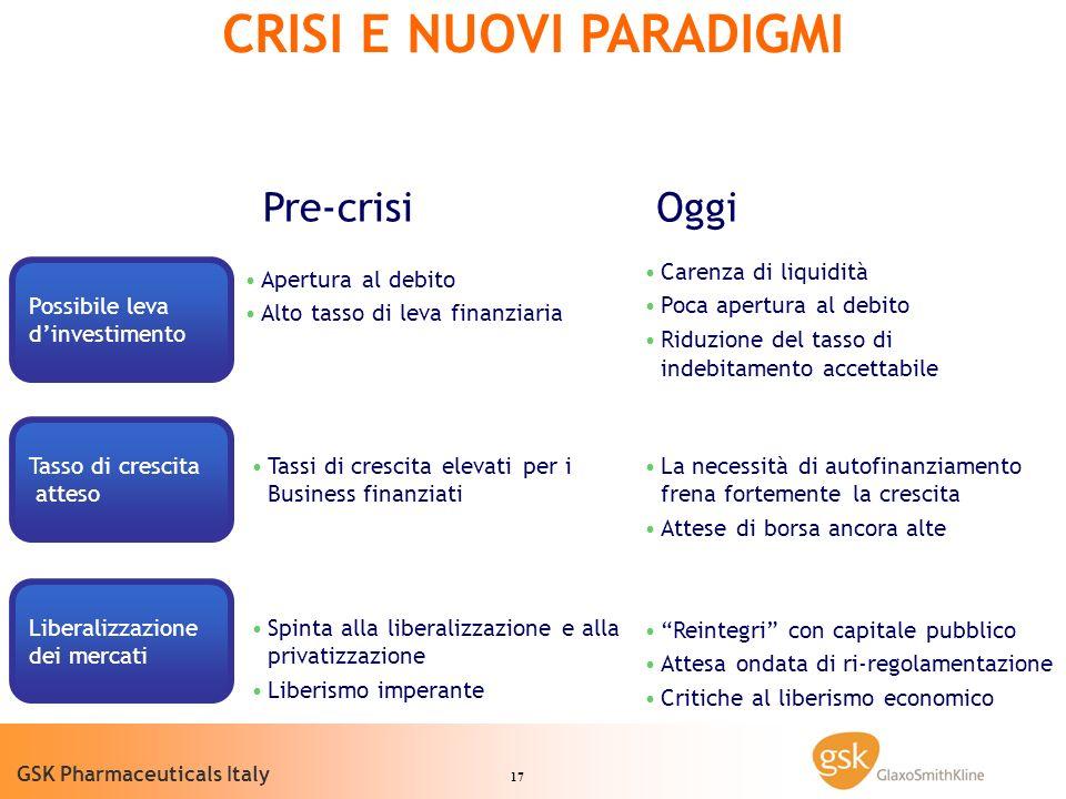 17 GSK Pharmaceuticals Italy CRISI E NUOVI PARADIGMI Pre-crisi Oggi Tasso di crescita atteso Tassi di crescita elevati per i Business finanziati La ne