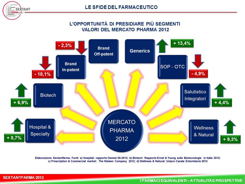 SEXTANTFARMA 2013 I FARMACI EQUIVALENTI – ATTUALITÀ E PROSPETTIVE LE SFIDE DEL FARMACEUTICO