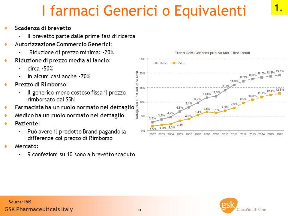 21 GSK Pharmaceuticals Italy Source: IMS I farmaci Generici o Equivalenti Scadenza di brevetto – –Il brevetto parte dalle prime fasi di ricerca Autori