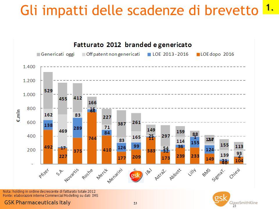 23 GSK Pharmaceuticals Italy 23 Nota: holding in ordine decrescente di fatturato totale 2012 Fonte: elaborazoni interne Commercial Modelling su dati I