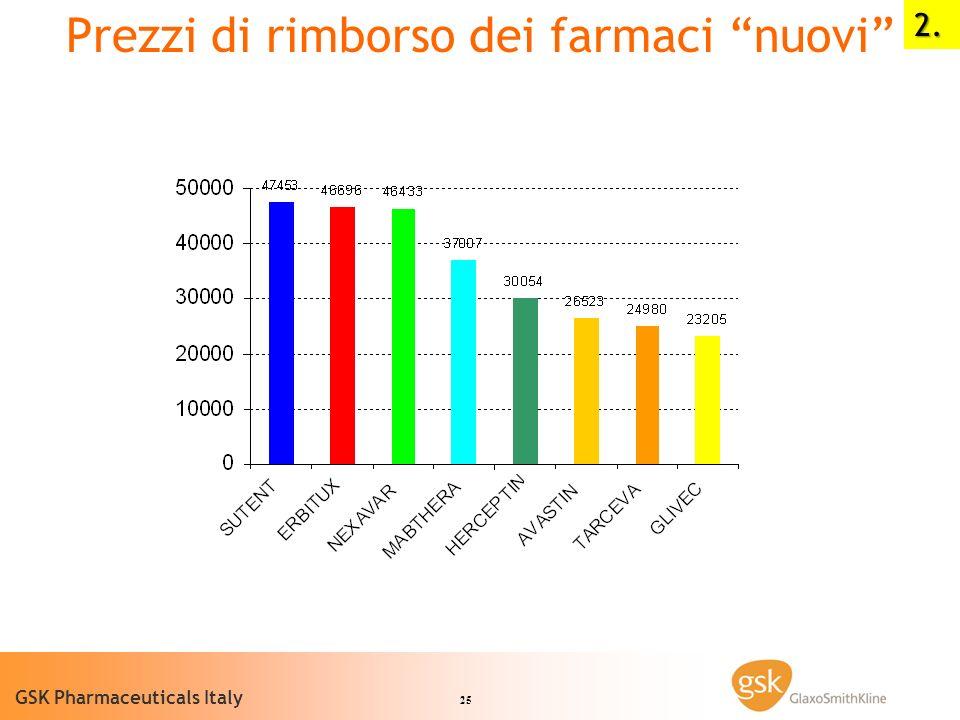 25 GSK Pharmaceuticals Italy Prezzi di rimborso dei farmaci nuovi2.