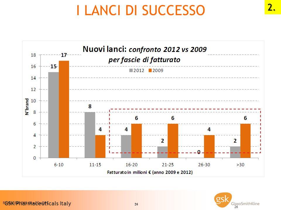 26 GSK Pharmaceuticals Italy 26 Fonte: dati IMS CP+CO+DPC I LANCI DI SUCCESSO2.