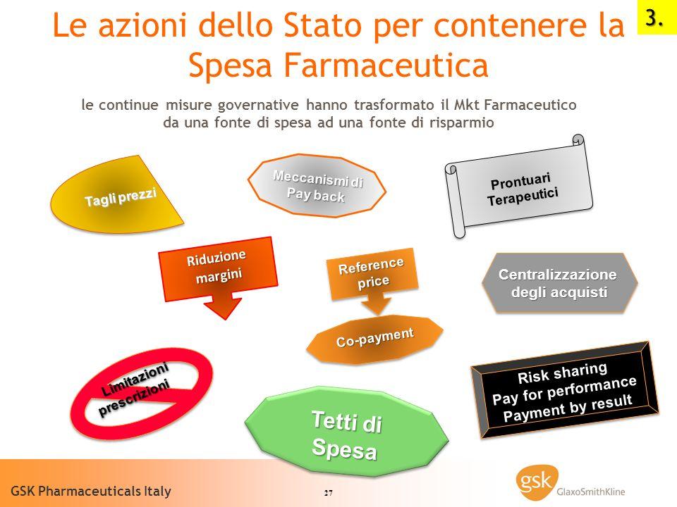 27 GSK Pharmaceuticals Italy Riduzione margini Reference price Prontuari Terapeutici Limitazioni prescrizioni Limitazioni prescrizioni Risk sharing Pa