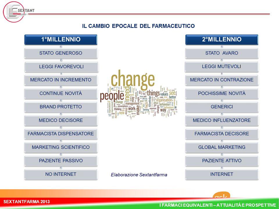 29 GSK Pharmaceuticals Italy SEXTANTFARMA 2013 I FARMACI EQUIVALENTI – ATTUALITÀ E PROSPETTIVE