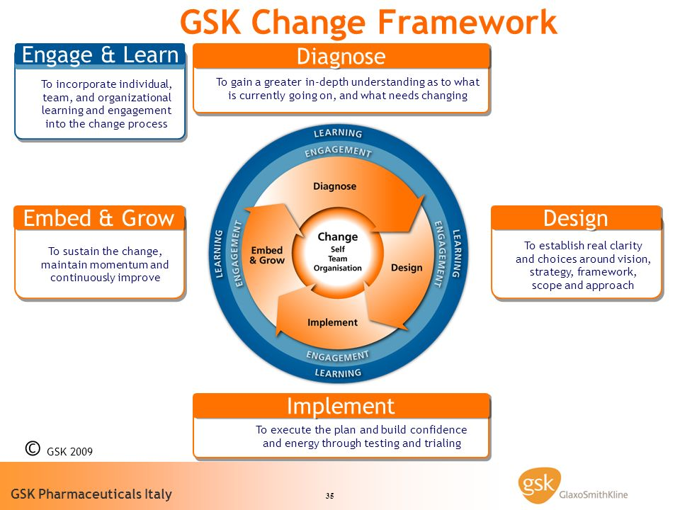 35 GSK Pharmaceuticals Italy GSK Change Framework To sustain the change, maintain momentum and continuously improve Embed & Grow To execute the plan a