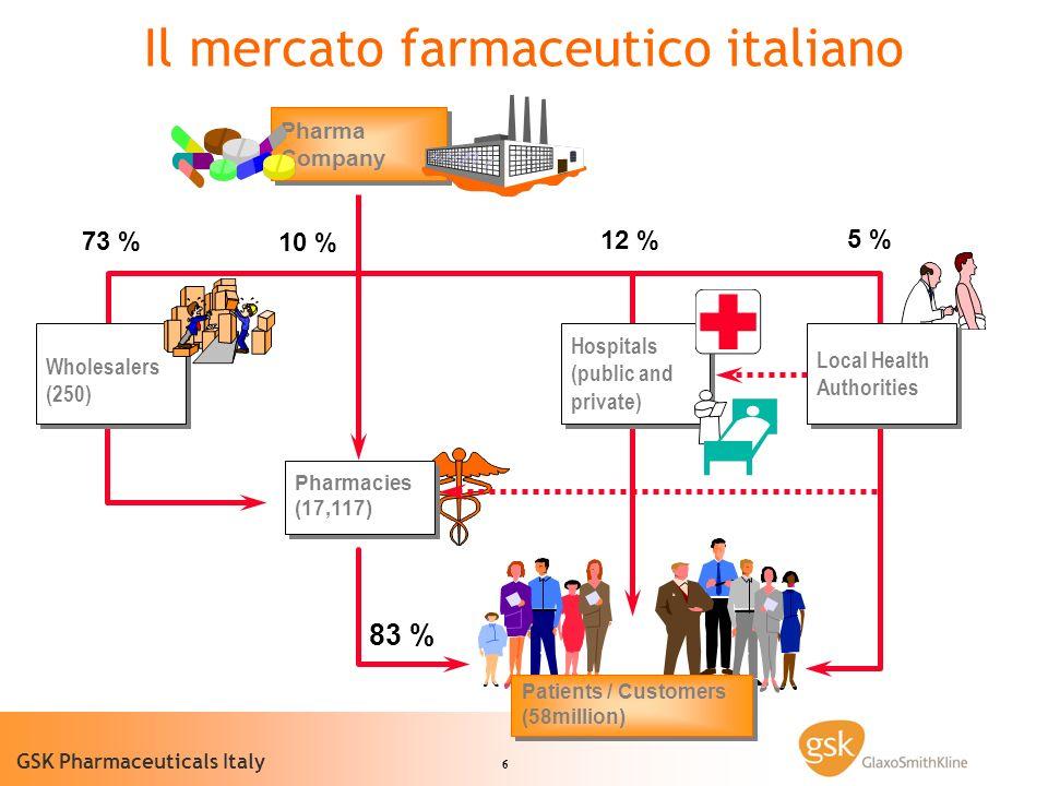 6 GSK Pharmaceuticals Italy Pharmacies (17,117) Patients / Customers (58million) Pharma Company Pharma Company Wholesalers (250) 73 % 10 % 12 % 5 % 83