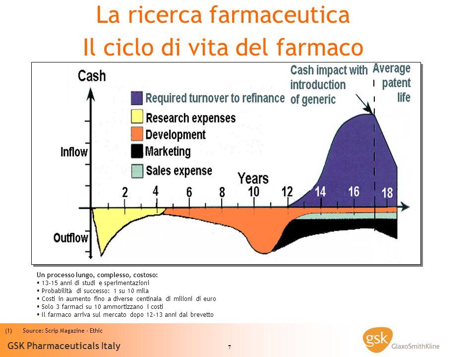 7 GSK Pharmaceuticals Italy (1) (1)Source: Scrip Magazine - Ethic La ricerca farmaceutica Il ciclo di vita del farmaco Un processo lungo, complesso, c