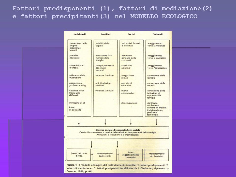 Fattori predisponenti (1), fattori di mediazione(2) e fattori precipitanti(3) nel MODELLO ECOLOGICO