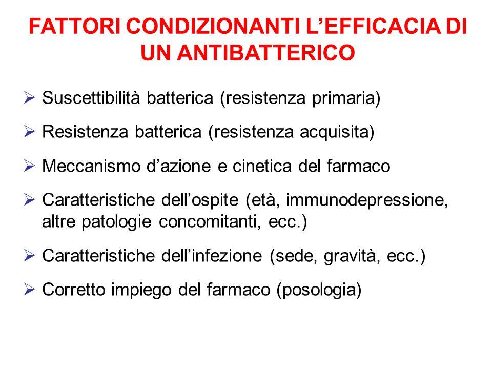 FATTORI CONDIZIONANTI LEFFICACIA DI UN ANTIBATTERICO Suscettibilità batterica (resistenza primaria) Resistenza batterica (resistenza acquisita) Meccan