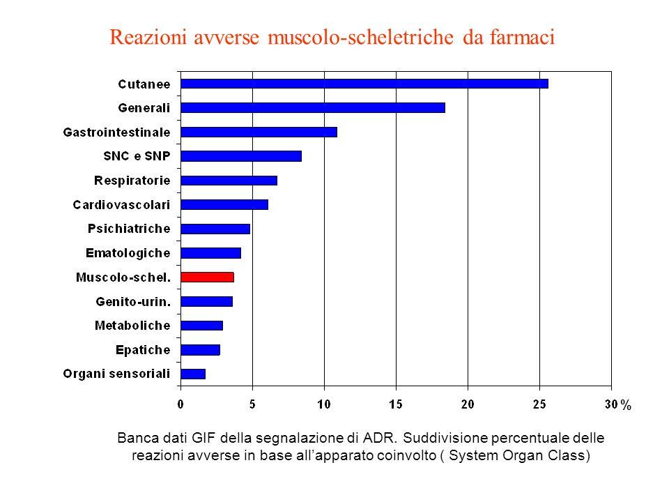 % Banca dati GIF della segnalazione di ADR. Suddivisione percentuale delle reazioni avverse in base allapparato coinvolto ( System Organ Class) Reazio