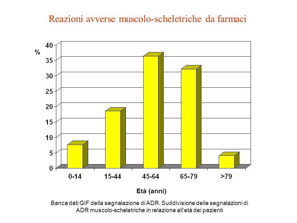 Età (anni) % Banca dati GIF della segnalazione di ADR. Suddivisione delle segnalazioni di ADR muscolo-scheletriche in relazione alletà dei pazienti Re