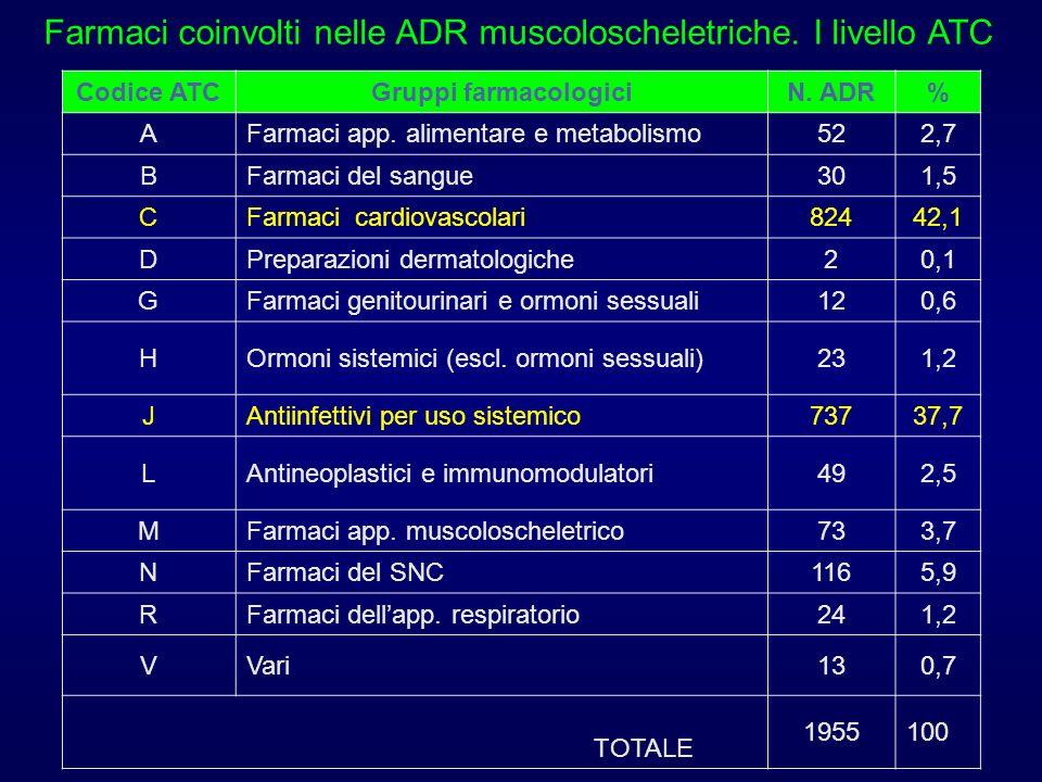 Farmaci coinvolti nelle ADR muscoloscheletriche. I livello ATC Codice ATCGruppi farmacologiciN. ADR% AFarmaci app. alimentare e metabolismo522,7 BFarm