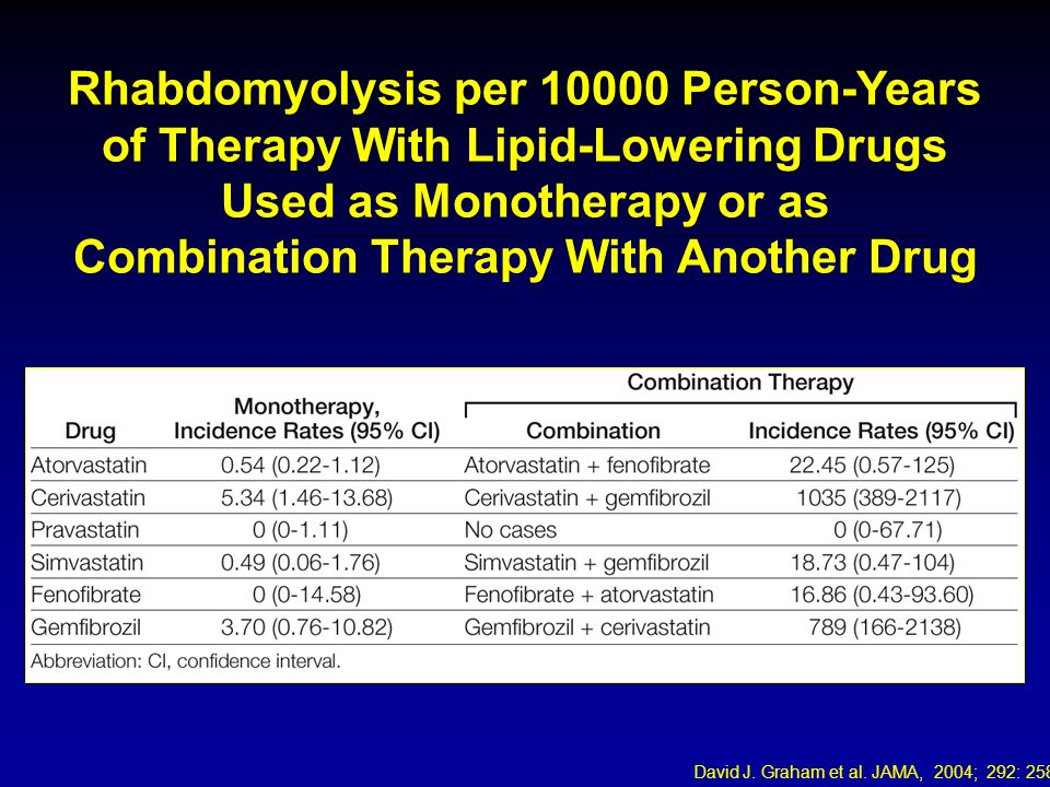 David J. Graham et al. JAMA, 2004; 292: 2585 Rhabdomyolysis per 10000 Person-Years of Therapy With Lipid-Lowering Drugs Used as Monotherapy or as Comb