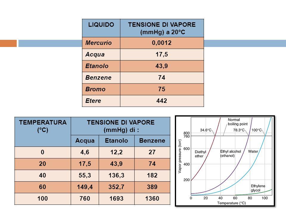 LIQUIDOTENSIONE DI VAPORE (mmHg) a 20°C Mercurio0,0012 Acqua17,5 Etanolo43,9 Benzene74 Bromo75 Etere442 TEMPERATURA (°C) TENSIONE DI VAPORE (mmHg) di : AcquaEtanoloBenzene 04,612,227 2017,543,974 4055,3136,3182 60149,4352,7389 10076016931360