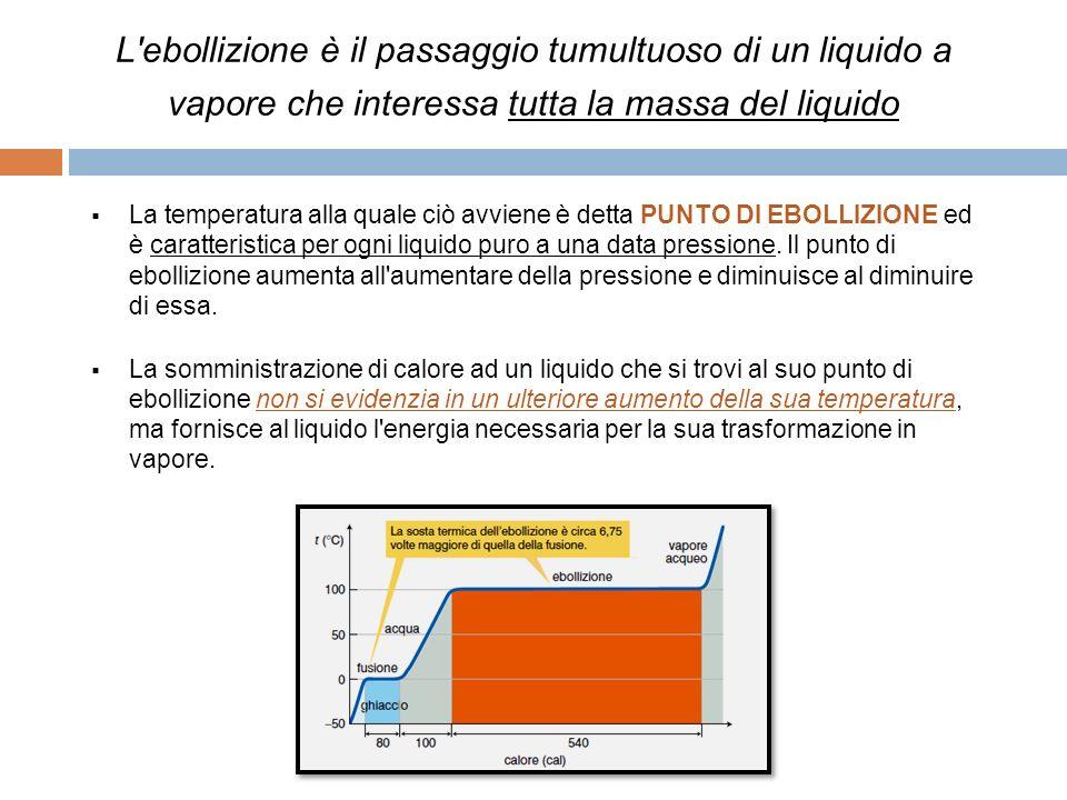 L ebollizione è il passaggio tumultuoso di un liquido a vapore che interessa tutta la massa del liquido La temperatura alla quale ciò avviene è detta PUNTO DI EBOLLIZIONE ed è caratteristica per ogni liquido puro a una data pressione.