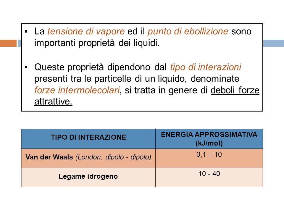 La tensione di vapore ed il punto di ebollizione sono importanti proprietà dei liquidi.