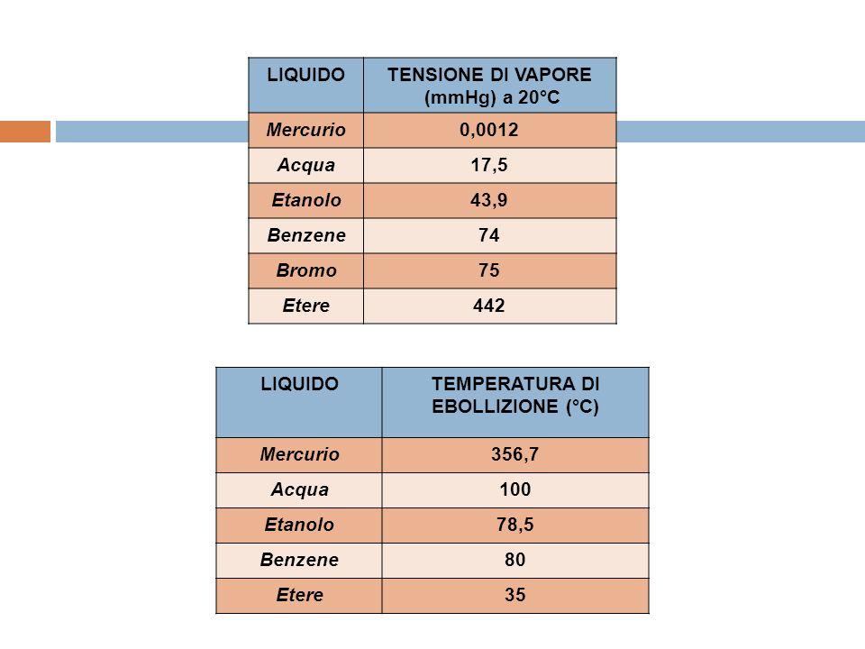 LIQUIDOTENSIONE DI VAPORE (mmHg) a 20°C Mercurio0,0012 Acqua17,5 Etanolo43,9 Benzene74 Bromo75 Etere442 LIQUIDOTEMPERATURA DI EBOLLIZIONE (°C) Mercurio356,7 Acqua100 Etanolo78,5 Benzene80 Etere35