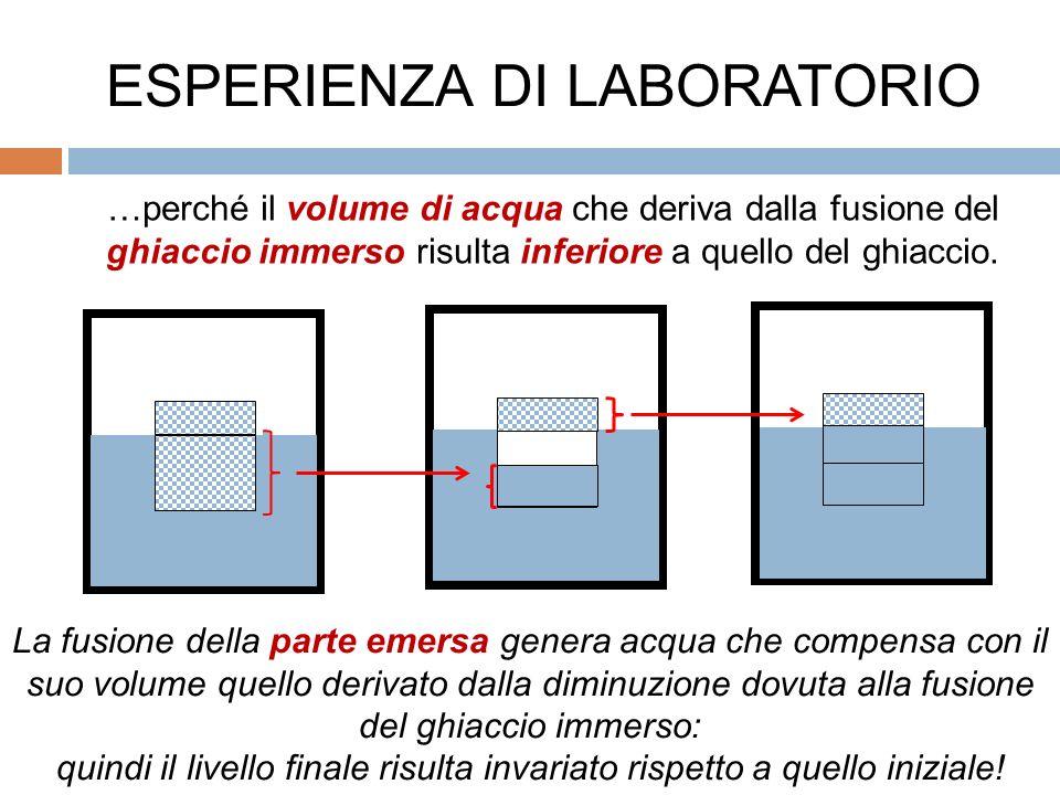 La fusione della parte emersa genera acqua che compensa con il suo volume quello derivato dalla diminuzione dovuta alla fusione del ghiaccio immerso: quindi il livello finale risulta invariato rispetto a quello iniziale.