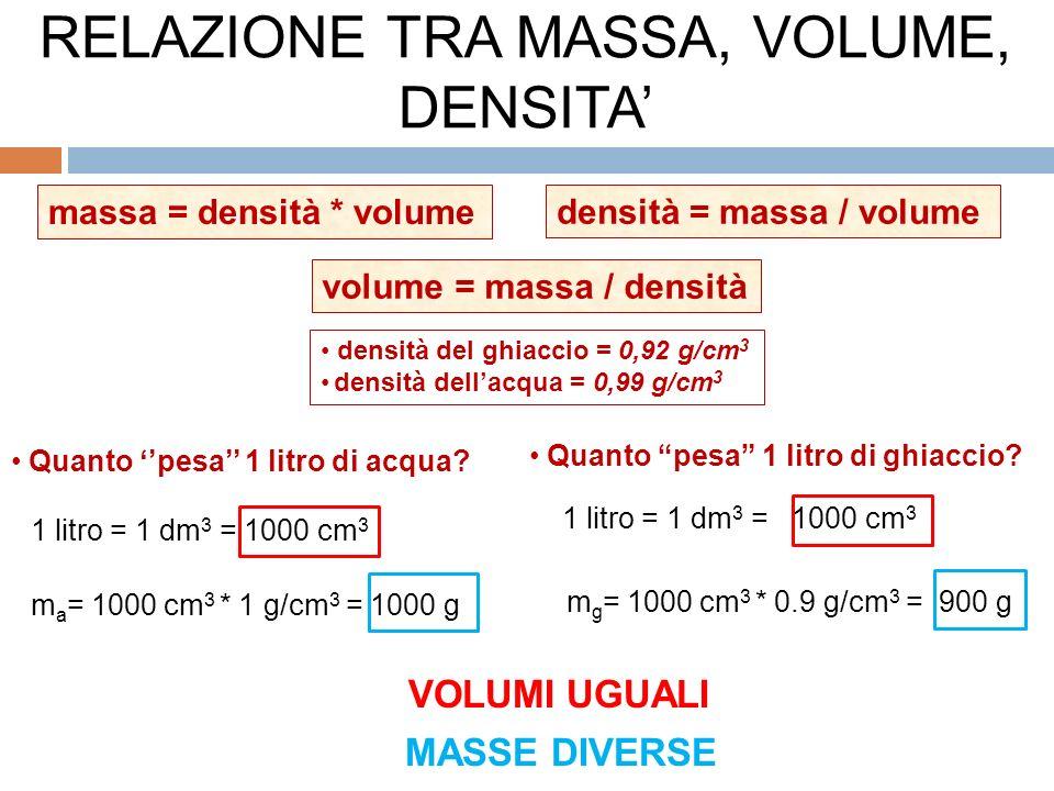 massa = densità * volume densità del ghiaccio = 0,92 g/cm 3 densità dellacqua = 0,99 g/cm 3 densità = massa / volume volume = massa / densità Quanto pesa 1 litro di acqua.