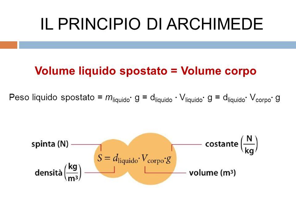 Volume liquido spostato = Volume corpo Peso liquido spostato = m liquido g = d liquido V liquido g = d liquido V corpo g IL PRINCIPIO DI ARCHIMEDE